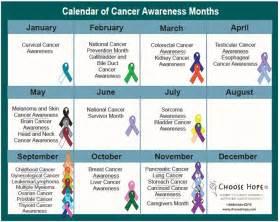 Cdc.gov colon cancer picture 13