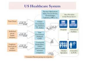 government health care insurance picture 3