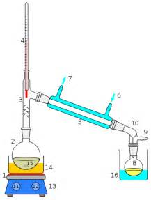 distillation as a means of microbial control picture 2