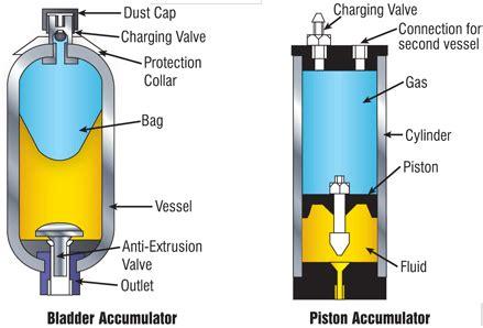 installation procedure of pneumatic bladder picture 1