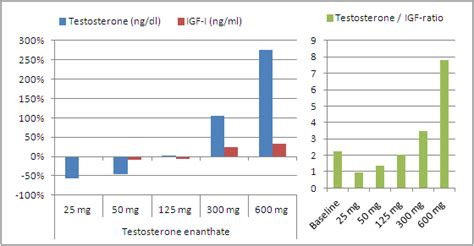 testosterone range in ng/ml picture 5