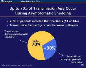 transmission rate of herpes through bbbj picture 21
