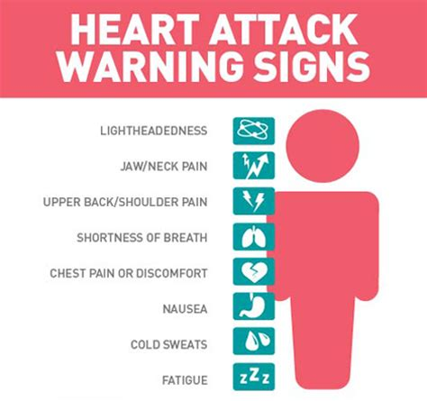 women and heart attacks indigestion picture 11