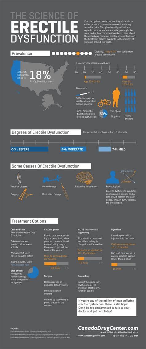 Erectile dysfunction eritcaldisfutionceri menshealth.ccom picture 11