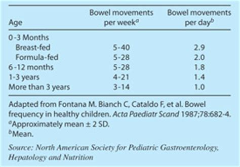 frequency of bowel movements in babies picture 14