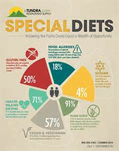 diet for a special event picture 1