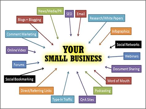 how to market my online business 2014 picture 2