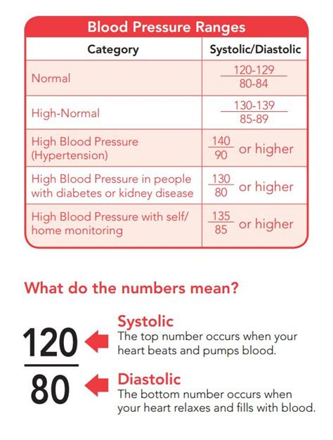 What does blood pressure of 220 120 mean picture 2