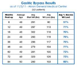 Expected weight loss with the gastric band picture 3
