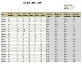 thermoter body weight loss chart picture 1