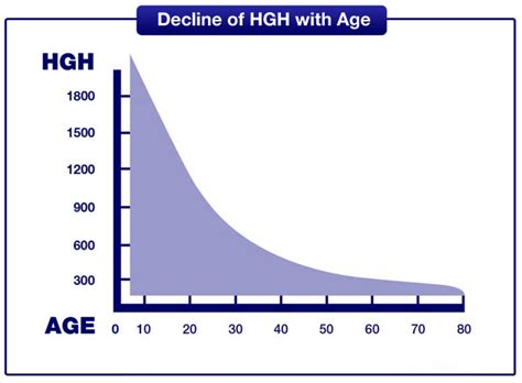 elevated hgh levels picture 6