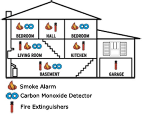 smoke detector location picture 10