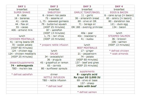 four day diet picture 10