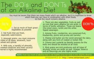 alkiline diet picture 1