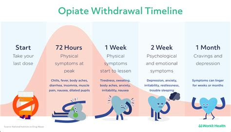 opiate withdrawal cold chills picture 1