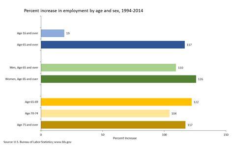 aging statistics picture 3