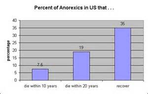 anorexic weight loss rate picture 10