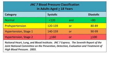 what is critical blood pressure level picture 11