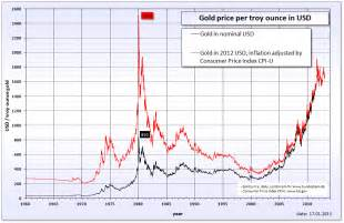 gold h prices picture 2