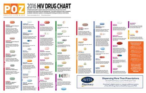 walgreens generic drug list 2016$4 walgreens prescriptions list 2016 picture 12