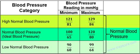 acceptable range for blood pressure picture 6