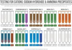 chromium compounds picture 7