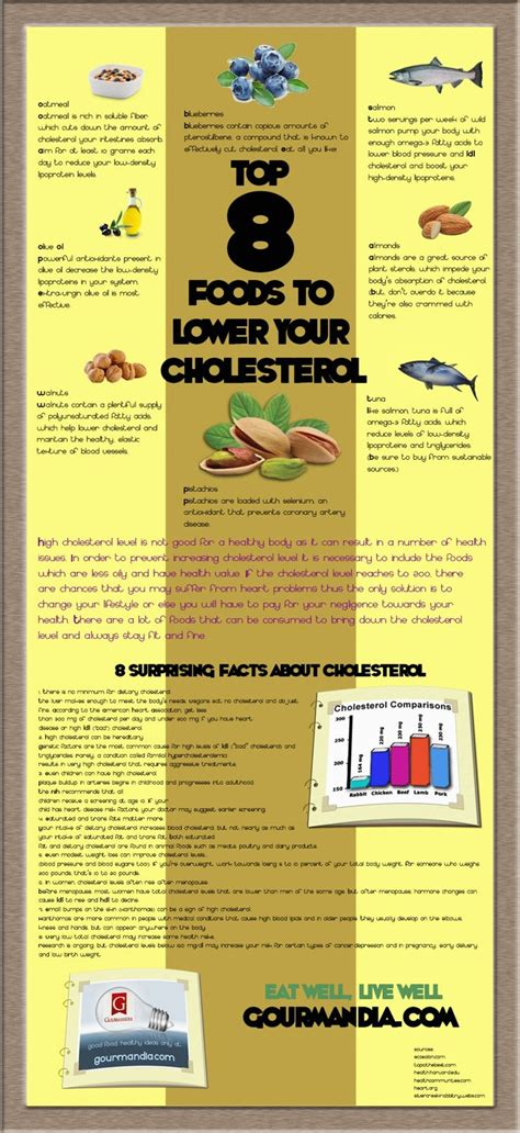 list foods lower cholesterol picture 11