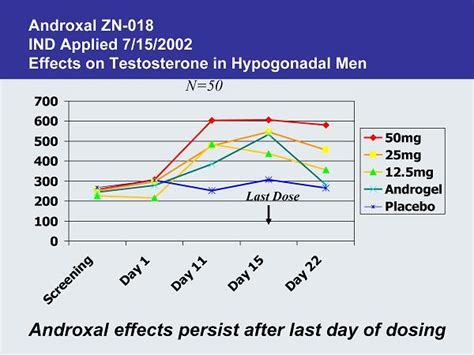 plos one testosterone 15 picture 11