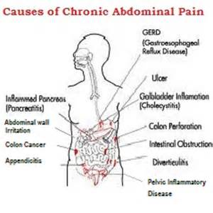 excessive sleep and abdominal pain picture 5