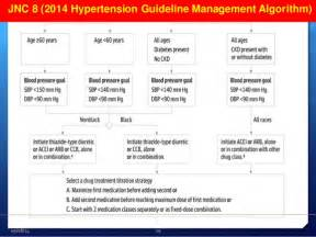 blood pressure guidelines 2014 picture 9