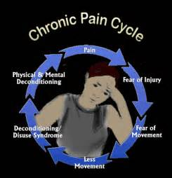 antidepressant muscle pain picture 2