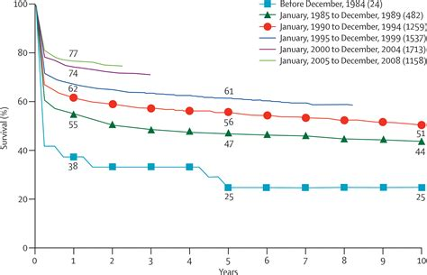 liver transplant survival rates picture 9