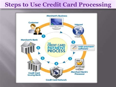 processing credit cards online as a home based business picture 5