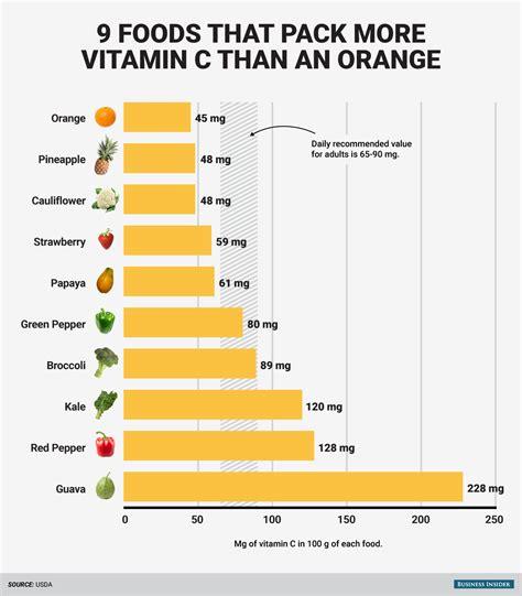 does vitamin c increase oxytocin? picture 7