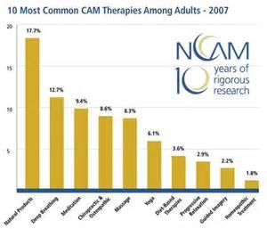 herbal medicine statistics picture 2