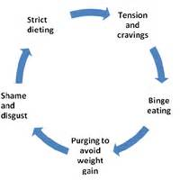 after how many days periods come after eating picture 15