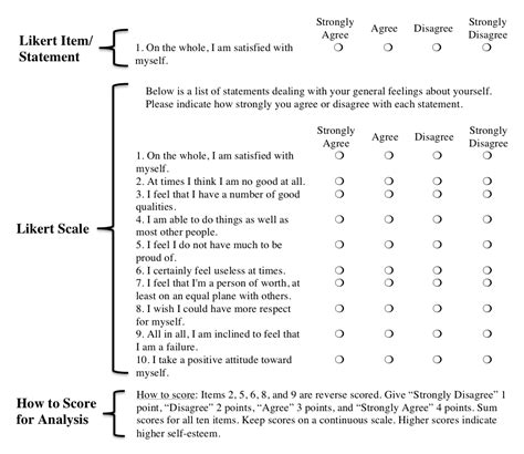 likert scale womens self image on aging picture 1