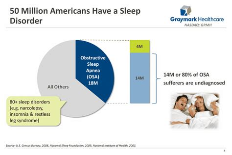 charts on sleep apnea picture 9