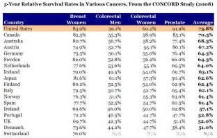 colon cancer survival rates picture 6