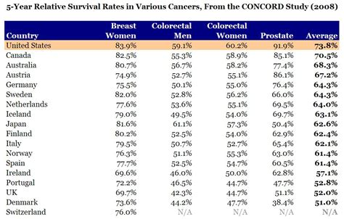 colon cancer survival rates picture 2