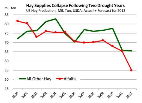 alfalfa prices picture 10