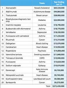 most recent 4 dollar prescription list picture 2