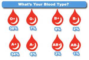what herbs work well with o positive blood picture 3