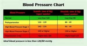 120 70 blood pressure picture 6