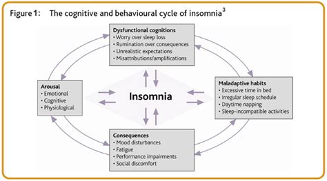 cyclical insomnia picture 9