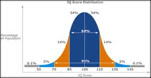 penis size bell curve picture 6