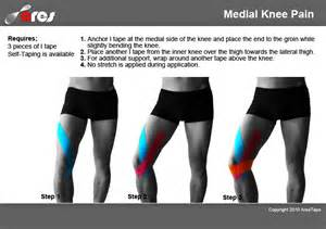 inner knee joint tendon injury picture 7