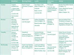 diet menu's picture 6