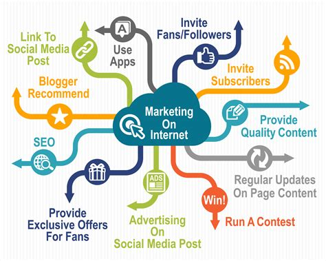 how to market my online business 2014 picture 9