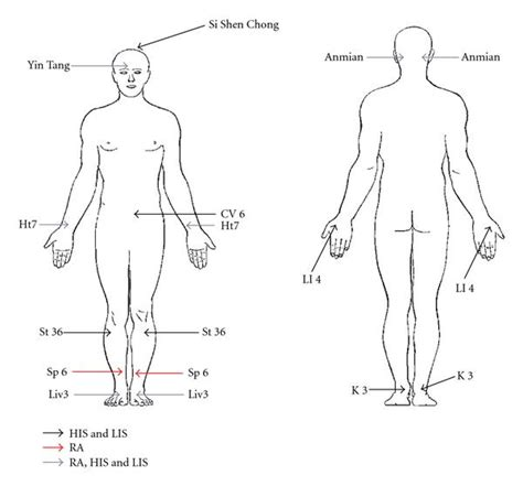accupressure point for liver picture 1